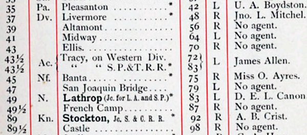 Ellis, Tracy and Banta in 1884 CPRR Guide (Image)