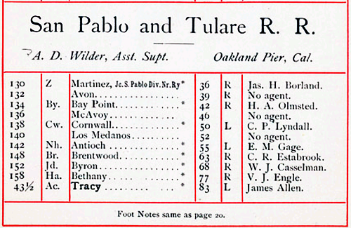 San Pablo and Tulare Railroad Depots (Image)