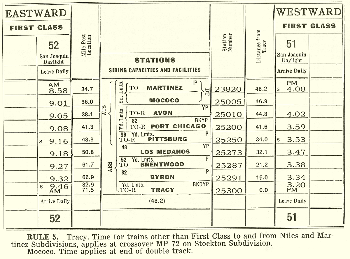 Southern Pacific Timetable 10